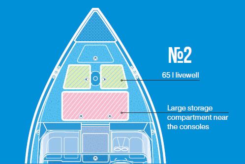 Konfiguracja platformy dziobowej